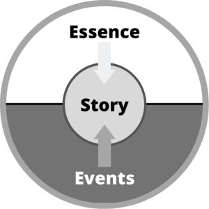 events host essence to create story