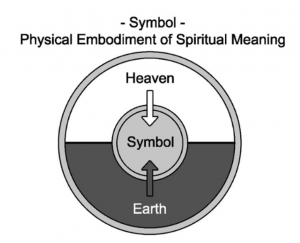 Matthieu Pageau Language of Creation Heaven Earth Symbol